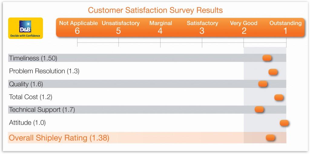Shipley - Customer Satisfaction